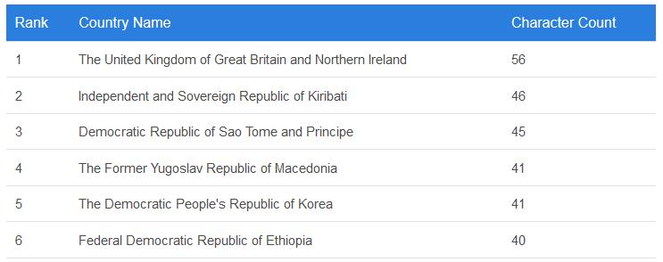 اسامی کشورهای جهان