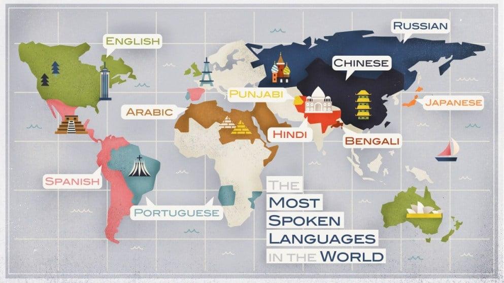 رایجترین زبان گفتگو