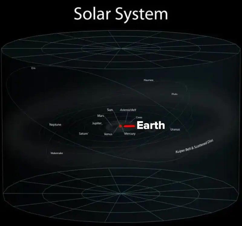 ارزش انسان در برابر هستی - منظومه شمسی