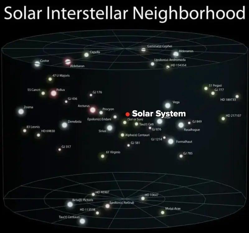 ارزش انسان در برابر هستی - همسایگی میانستارهای خورشیدی
